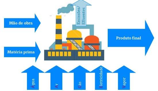 Viabilizando a implementação dos projetos de Gestão Energética
